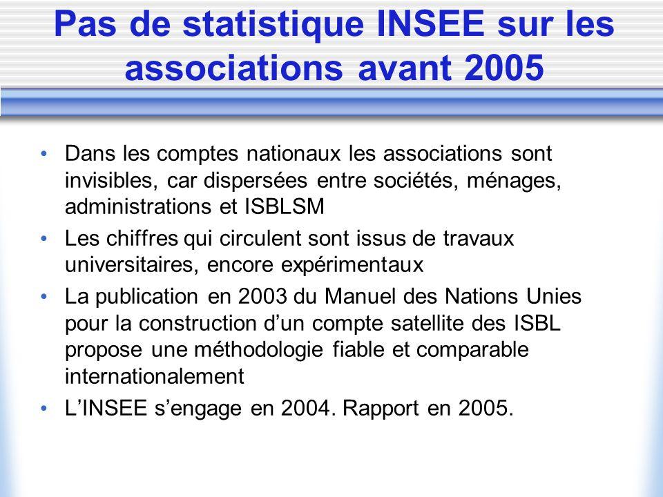 Associations et Institutions sans but lucratif (ISBL) Langage courant en France : associations Langage statistique : ISBL, terme général qui peut sappliquer à des formes juridiques variables selon les pays et les périodes.