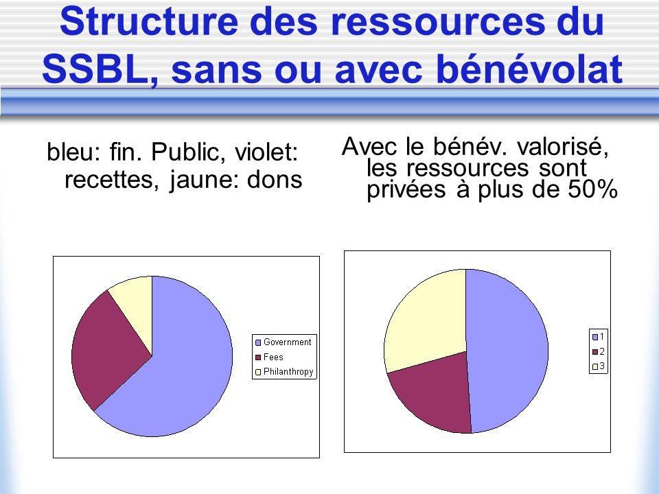 Structure des ressources du SSBL, sans ou avec bénévolat bleu: fin.