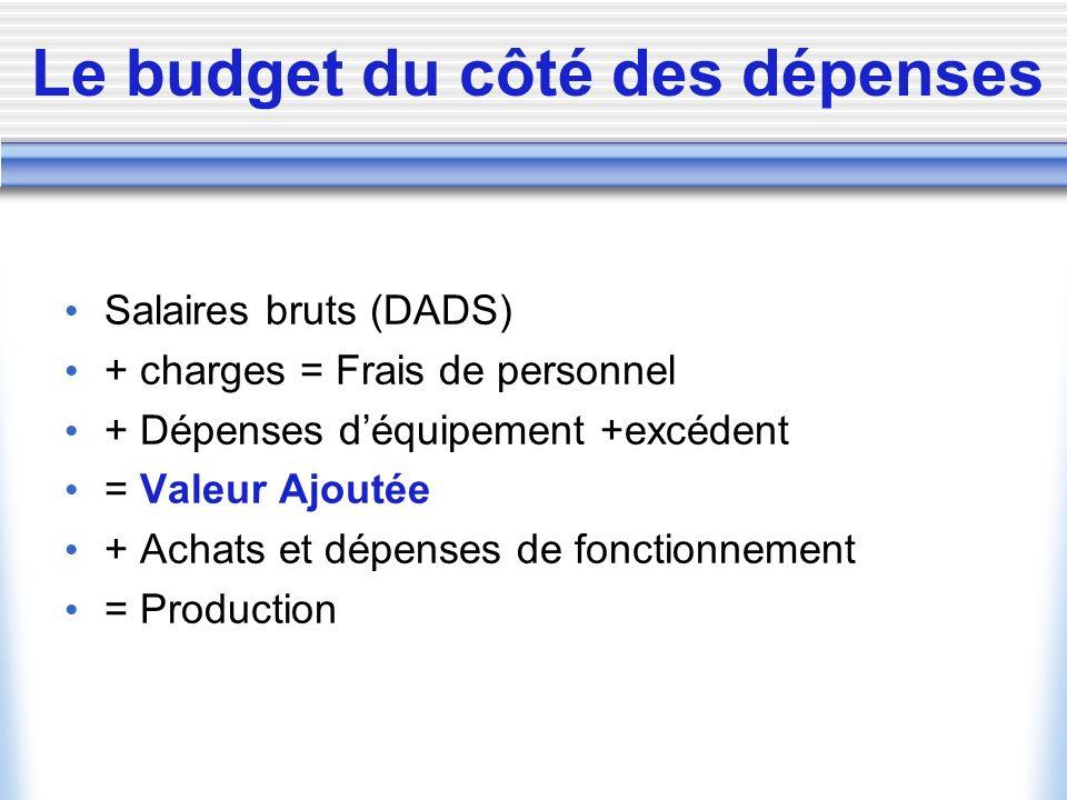 Le budget du côté des dépenses Salaires bruts (DADS) + charges = Frais de personnel + Dépenses déquipement +excédent = Valeur Ajoutée + Achats et dépenses de fonctionnement = Production