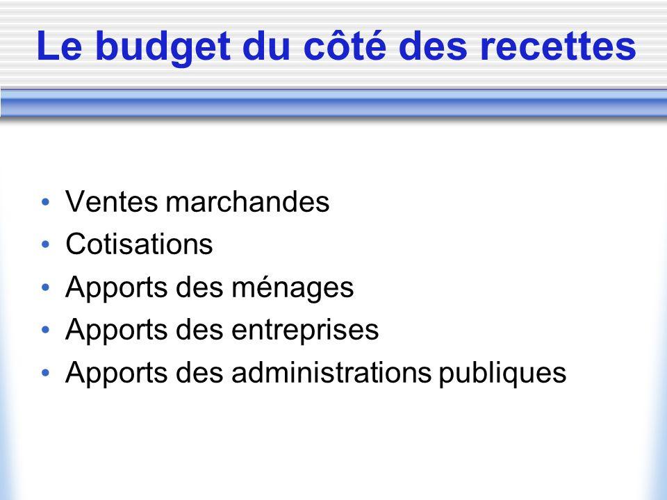 Qui sont les autres secteurs dactivité.% Budget%emploi%Bénév.