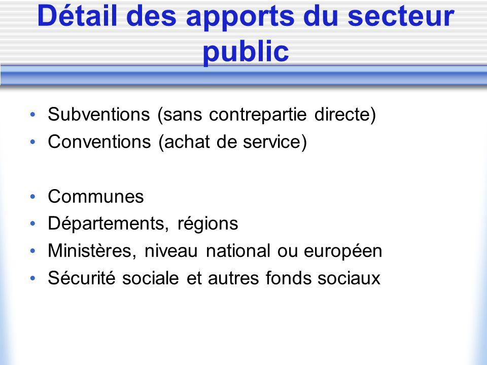 Détail des apports du secteur public Subventions (sans contrepartie directe) Conventions (achat de service) Communes Départements, régions Ministères, niveau national ou européen Sécurité sociale et autres fonds sociaux