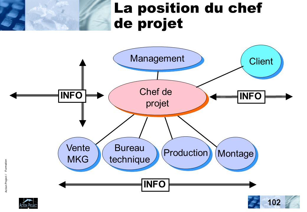 Action Project / Formation 102 La position du chef de projet Management INFO Vente MKG Vente MKG Bureau technique Bureau technique Production Montage Chef de projet Chef de projet INFO Client