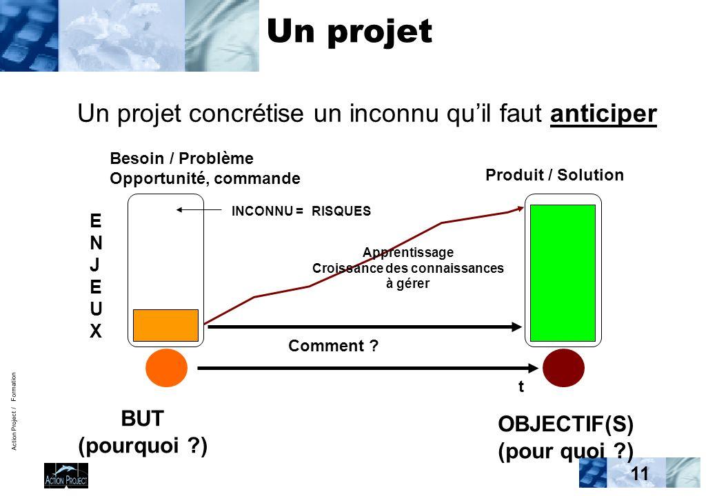 Action Project / Formation 11 Un projet Un projet concrétise un inconnu quil faut anticiper Comment .