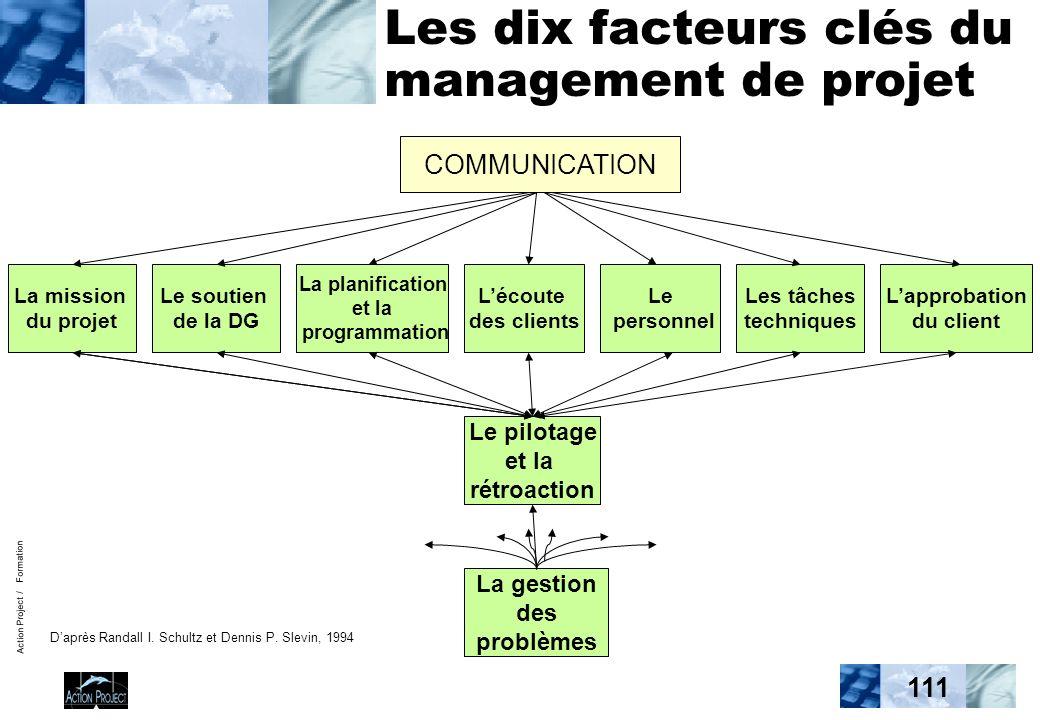 Action Project / Formation 111 Les dix facteurs clés du management de projet Le pilotage et la rétroaction La gestion des problèmes COMMUNICATION Lapp