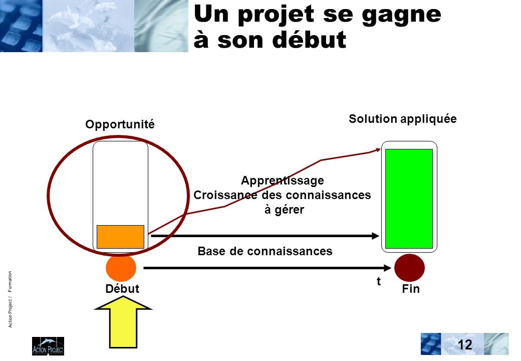 Action Project / Formation 12 Un projet se gagne à son début t Opportunité Solution appliquée Base de connaissances DébutFin Apprentissage Croissance des connaissances à gérer