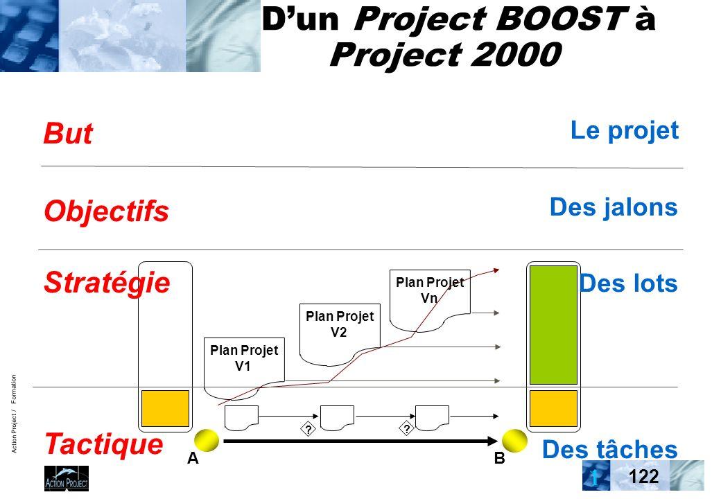 Action Project / Formation 122 Dun Project BOOST à Project 2000 But Objectifs Stratégie Tactique Plan Projet V1 Plan Projet V2 Plan Projet Vn ? ? AB L