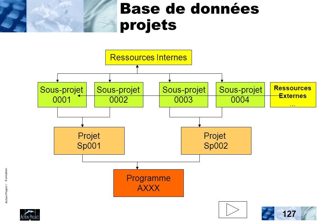 Action Project / Formation 127 Base de données projets Sous-projet 0001 Programme AXXX Sous-projet 0002 Sous-projet 0003 Sous-projet 0004 Projet Sp001 Projet Sp002 Ressources Internes Ressources Externes …