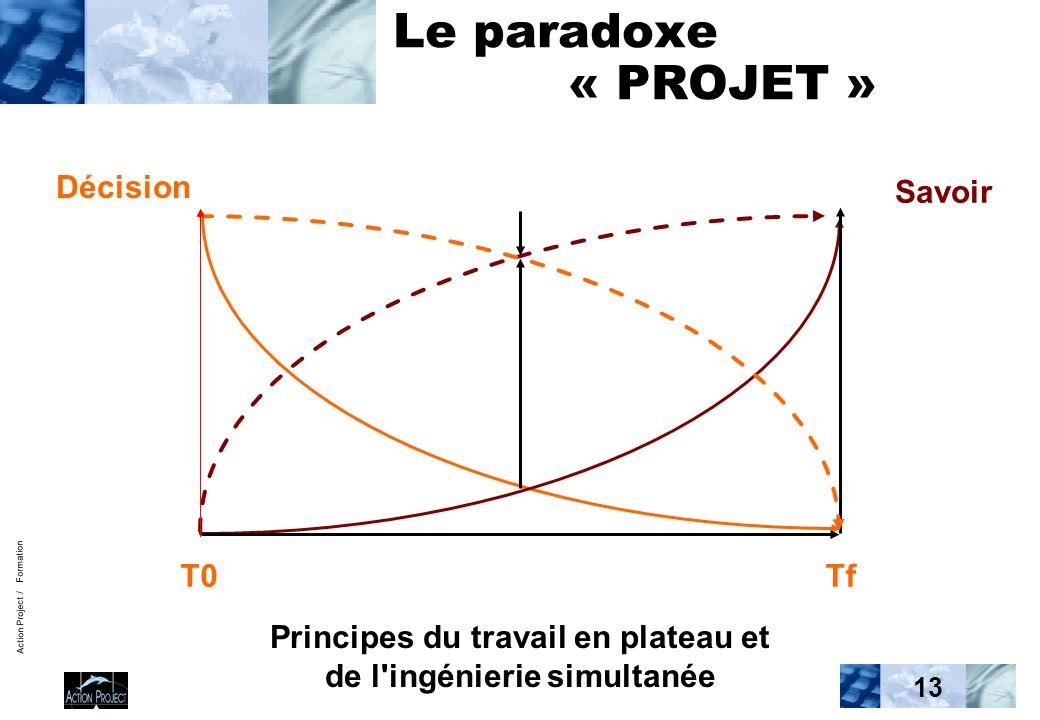 Action Project / Formation 13 Le paradoxe « PROJET » Décision Savoir T0Tf Principes du travail en plateau et de l ingénierie simultanée