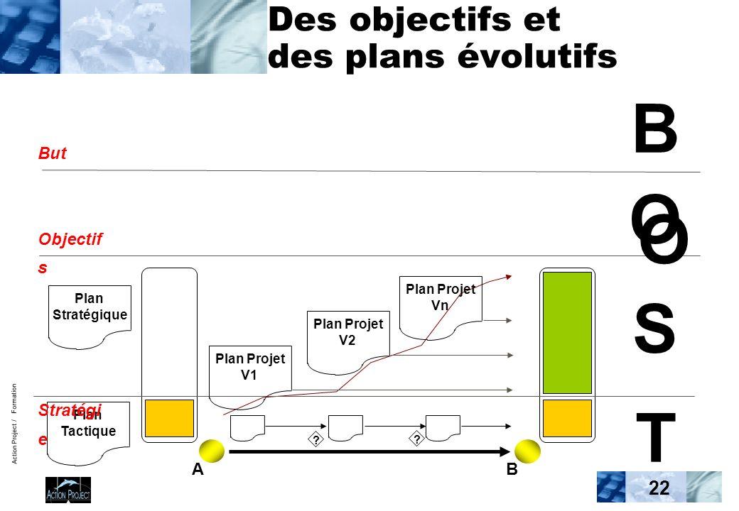 Action Project / Formation 22 Des objectifs et des plans évolutifs Plan Stratégique Plan Tactique But Objectif s Stratégi e Tactique BOSTBOST Plan Projet V1 Plan Projet V2 Plan Projet Vn .