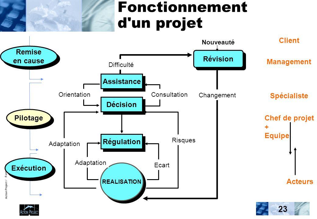 Action Project / Formation 23 Fonctionnement d'un projet Remise en cause Pilotage Exécution Assistance Décision Régulation Révision REALISATION Nouvea