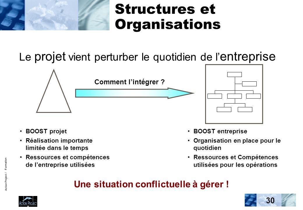 Action Project / Formation 30 Structures et Organisations Le projet vient perturber le quotidien de l entreprise Comment lintégrer ? BOOST projet Réal