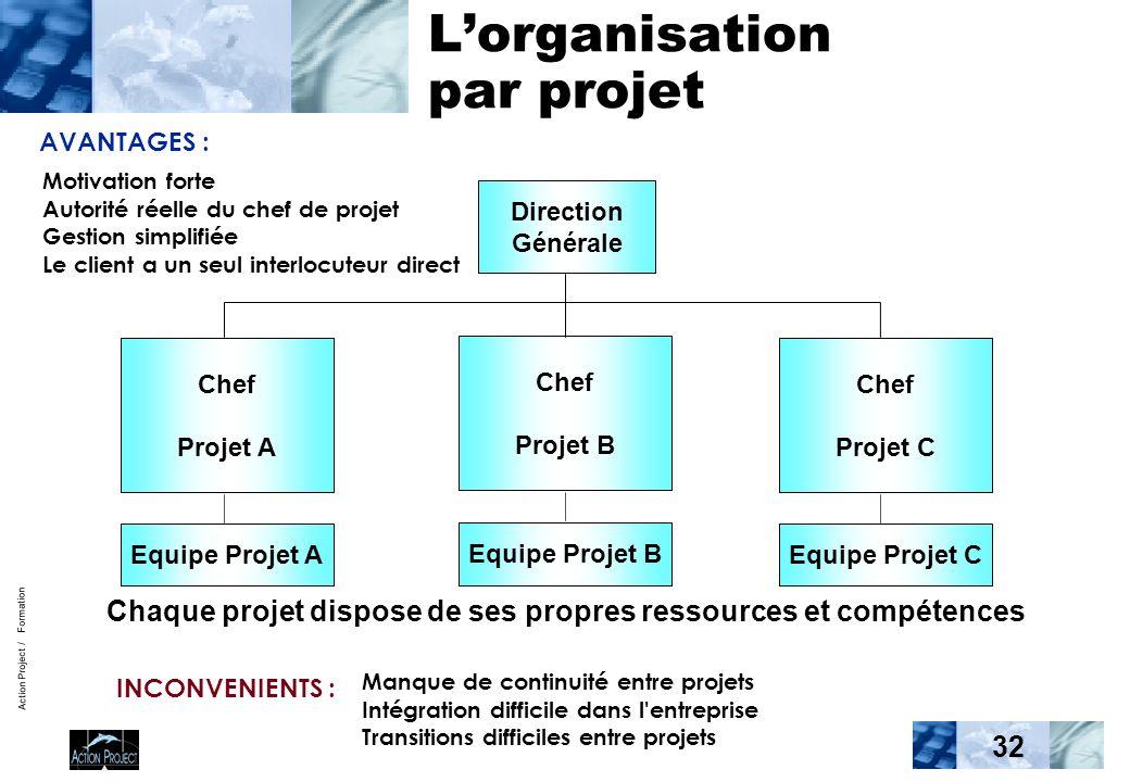 Action Project / Formation 32 Lorganisation par projet Direction Générale Chef Projet A Chef Projet B Chef Projet C Equipe Projet A Equipe Projet B Eq
