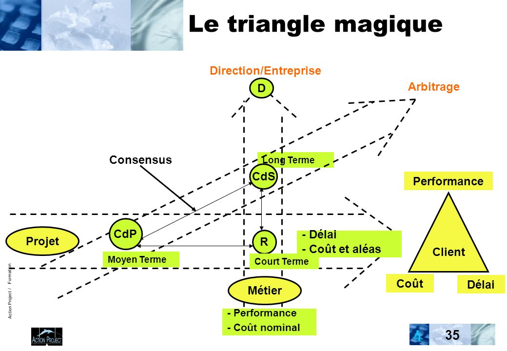 Action Project / Formation 35 Long Terme Le triangle magique Direction/Entreprise Arbitrage Consensus - Performance - Coût nominal CdS Métier Client Coût Délai Performance Projet R CdP - Délai - Coût et aléas Moyen Terme Court Terme D 4