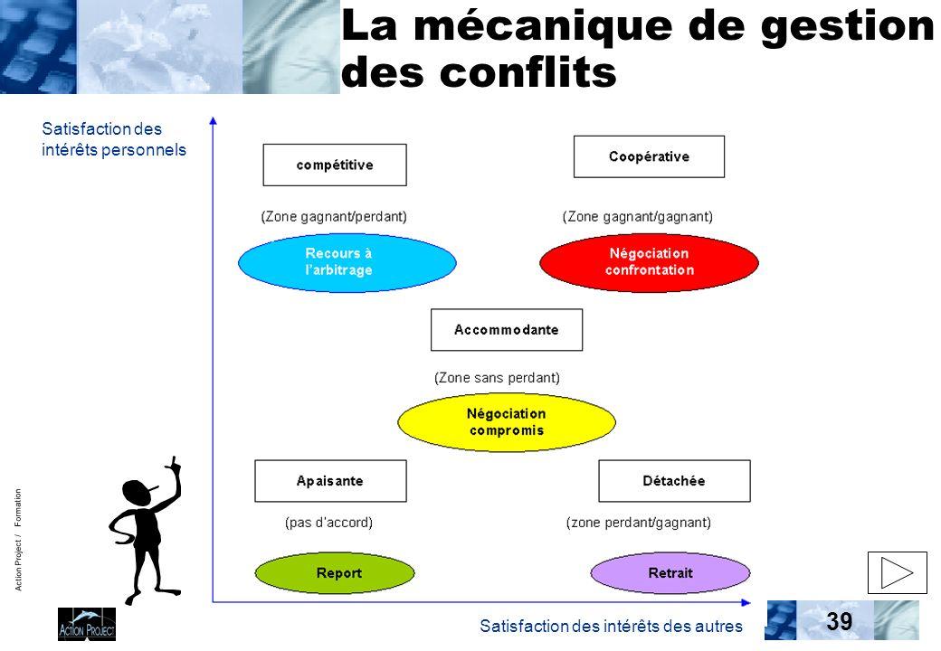Action Project / Formation 39 La mécanique de gestion des conflits Satisfaction des intérêts personnels Satisfaction des intérêts des autres