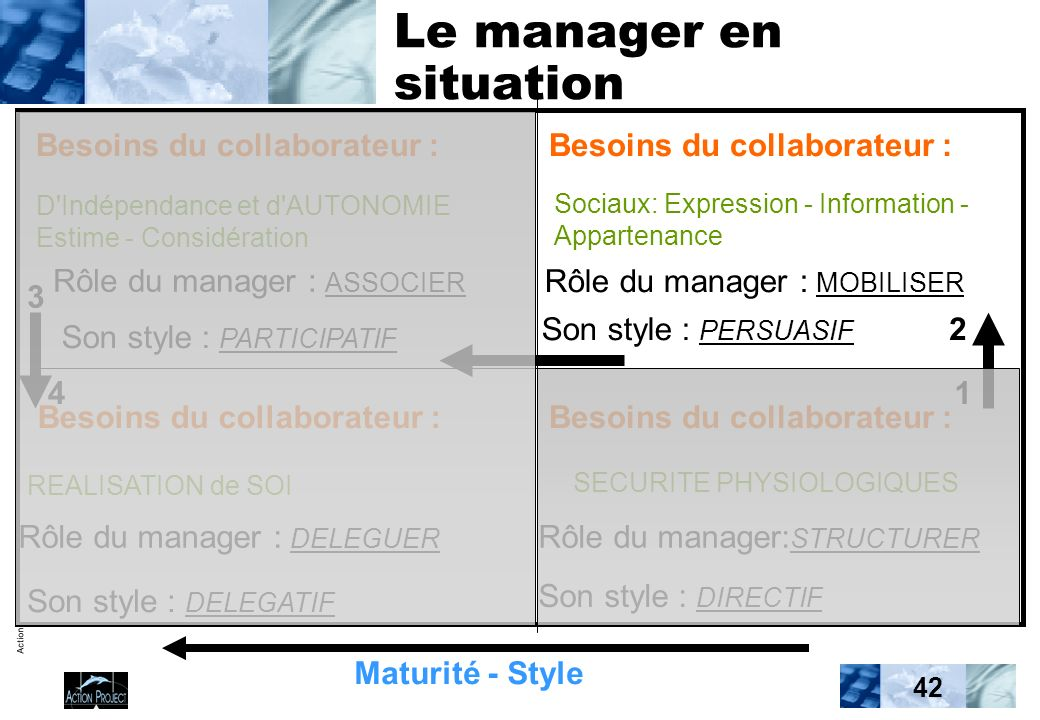Action Project / Formation 42 Le manager en situation Besoins du collaborateur : D'Indépendance et d'AUTONOMIE Estime - Considération Rôle du manager