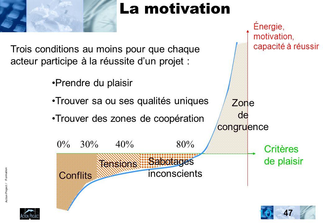 Action Project / Formation 47 Critères de plaisir Énergie, motivation, capacité à réussir 0% 30% 40% 80% Conflits Tensions Trois conditions au moins pour que chaque acteur participe à la réussite dun projet : Prendre du plaisir Trouver sa ou ses qualités uniques Trouver des zones de coopération Zone de congruence La motivation Sabotages inconscients 10