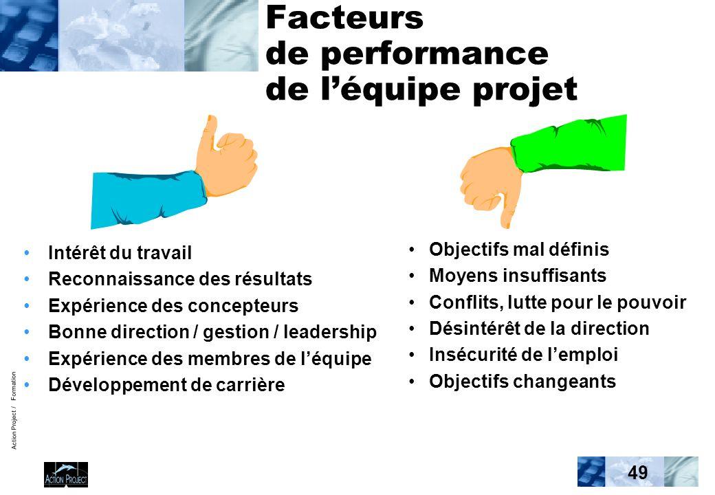 Action Project / Formation 49 Facteurs de performance de léquipe projet Intérêt du travail Reconnaissance des résultats Expérience des concepteurs Bon