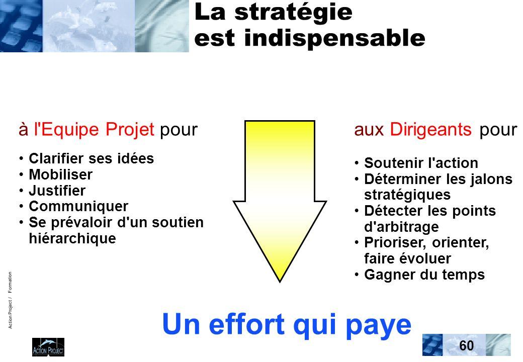 Action Project / Formation 60 La stratégie est indispensable à l'Equipe Projet pour Clarifier ses idées Mobiliser Justifier Communiquer Se prévaloir d