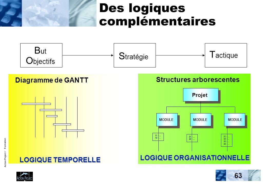 Action Project / Formation 63 Des logiques complémentaires Diagramme de GANTT 21 -...