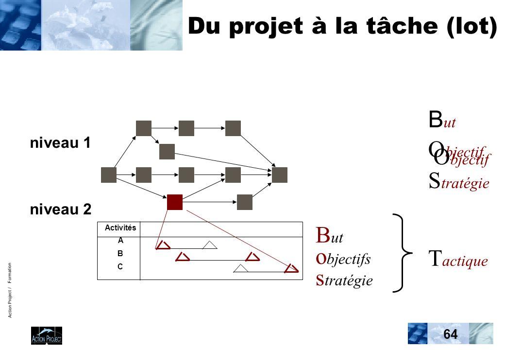 Action Project / Formation 64 Du projet à la tâche (lot) niveau 1 niveau 2 Activités A B C B ut O bjectif S tratégie T actique B ut o bjectifs s tratégie O bjectif