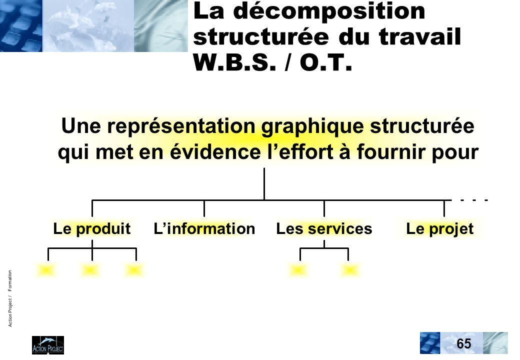 Action Project / Formation 65 La décomposition structurée du travail W.B.S. / O.T. Une représentation graphique structurée qui met en évidence leffort