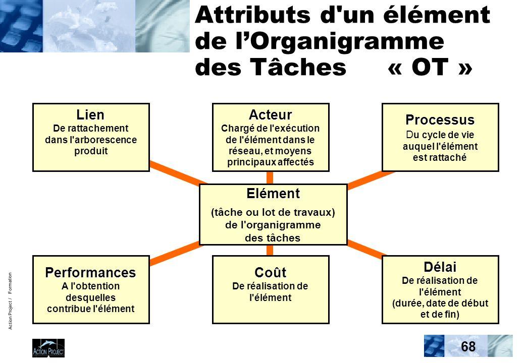 Action Project / Formation 68 Attributs d un élément de lOrganigramme des Tâches « OT » Elément Elément (tâche ou lot de travaux) de l organigramme des tâches Lien De rattachement dans l arborescence produitActeur Chargé de l exécution de l élément dans le réseau, et moyens principaux affectés Processus Processus D u cycle de vie auquel l élément est rattaché Performances A l obtention desquelles contribue l élémentCoût De réalisation de l élémentDélai De réalisation de l élément (durée, date de début et de fin)
