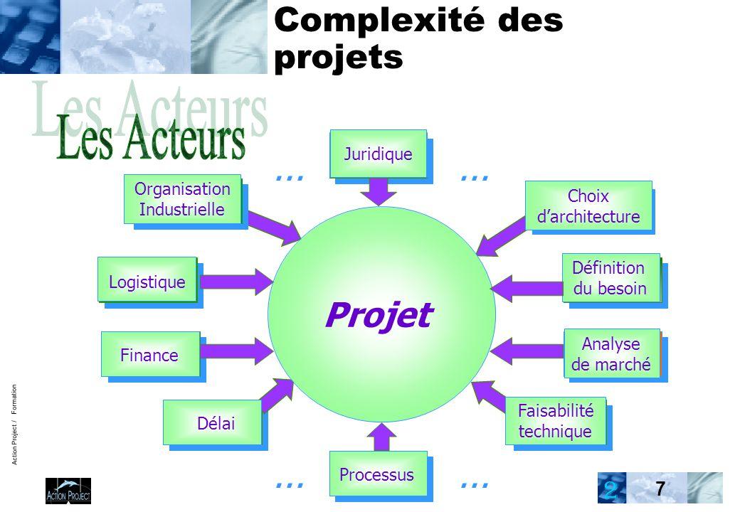 Action Project / Formation 7 Complexité des projets Choix darchitecture Projet Définition du besoin Analyse de marché Organisation Industrielle Logistique Finance Délai Juridique Processus Faisabilité technique...