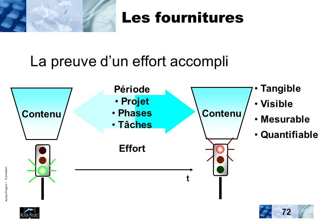 Action Project / Formation 72 Les fournitures La preuve dun effort accompli Tangible Visible Mesurable Quantifiable Contenu Période Projet Phases Tâches Effort t