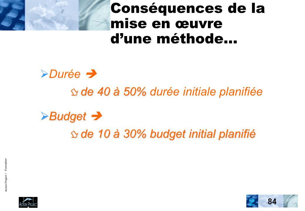 Action Project / Formation 84 Conséquences de la mise en œuvre dune méthode… de 40 à 50% Durée de 40 à 50% durée initiale planifiée Budget de 10 à 30% budget initial planifié Budget de 10 à 30% budget initial planifié 2