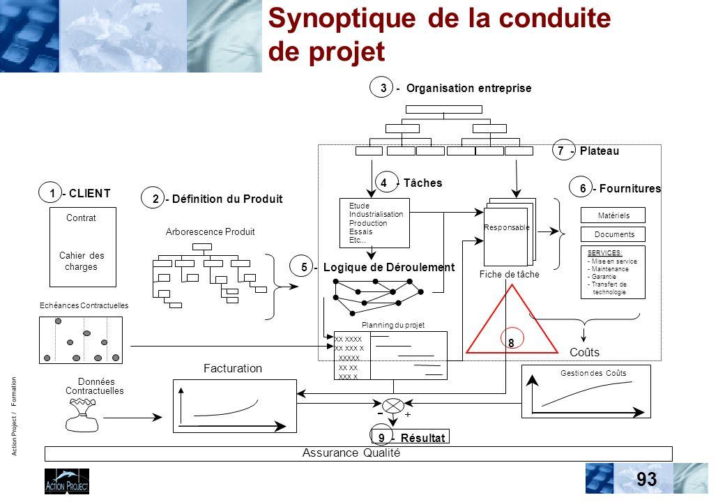 Action Project / Formation 93 Facturation Synoptique de la conduite de projet Assurance Qualité 2 - Définition du Produit Arborescence Produit Echéanc