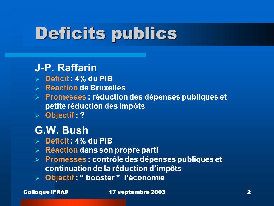 Colloque iFRAP17 septembre 20032 Deficits publics J-P. Raffarin Déficit : 4% du PIB Réaction de Bruxelles Promesses : réduction des dépenses publiques