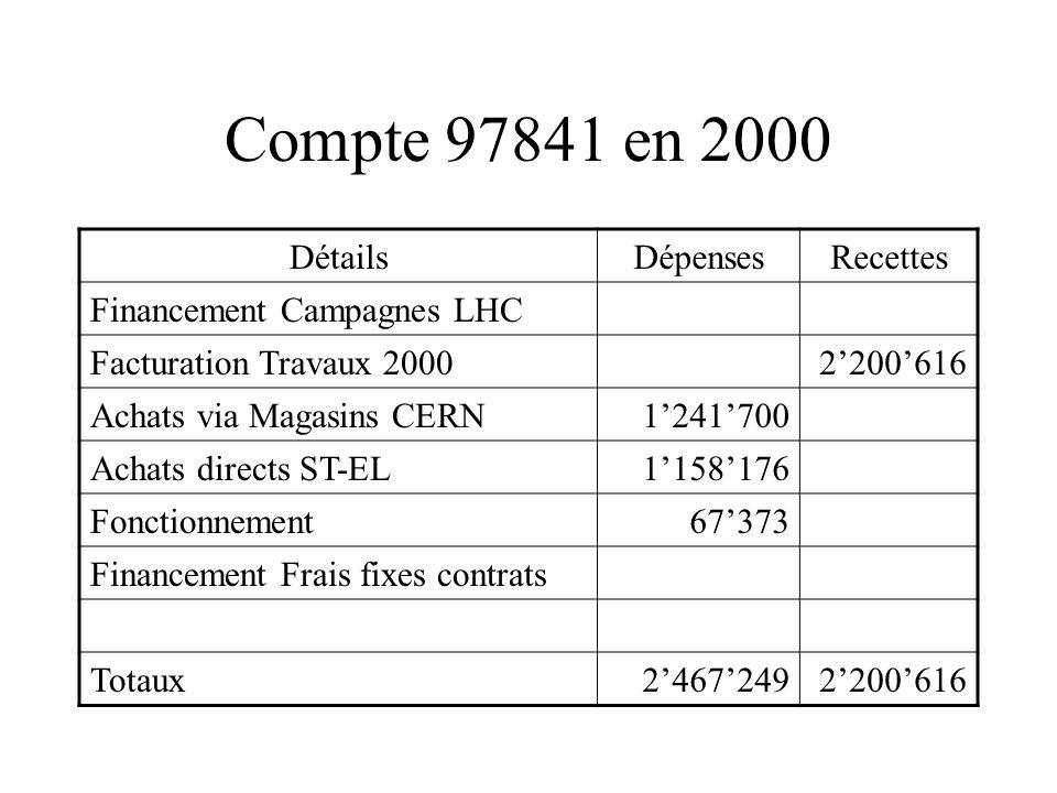 Compte 97841 en 2000 DétailsDépensesRecettes Financement Campagnes LHC Facturation Travaux 20002200616 Achats via Magasins CERN1241700 Achats directs ST-EL1158176 Fonctionnement67373 Financement Frais fixes contrats Totaux24672492200616