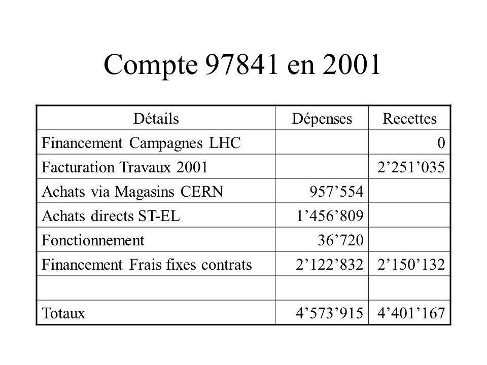 Compte 97841 en 2001 DétailsDépensesRecettes Financement Campagnes LHC0 Facturation Travaux 20012251035 Achats via Magasins CERN957554 Achats directs ST-EL1456809 Fonctionnement36720 Financement Frais fixes contrats21228322150132 Totaux45739154401167