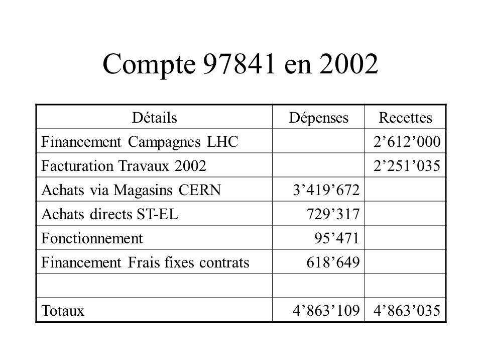 Compte 97841 en 2002 DétailsDépensesRecettes Financement Campagnes LHC2612000 Facturation Travaux 20022251035 Achats via Magasins CERN3419672 Achats directs ST-EL729317 Fonctionnement95471 Financement Frais fixes contrats618649 Totaux48631094863035
