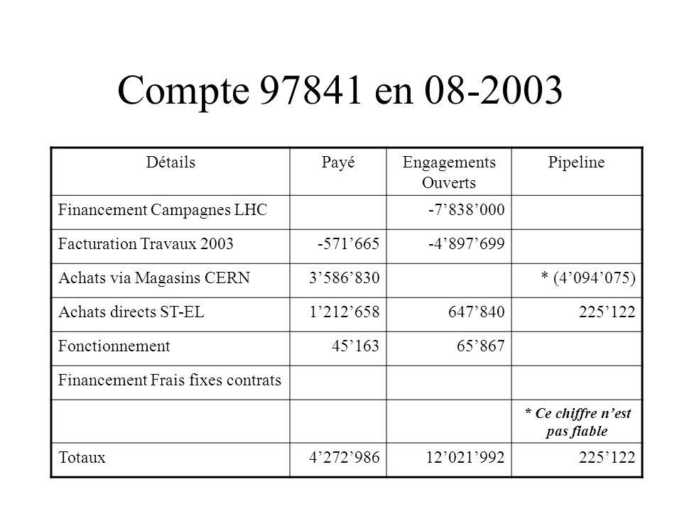 Compte 97841 en 08-2003 DétailsPayéEngagements Ouverts Pipeline Financement Campagnes LHC-7838000 Facturation Travaux 2003-571665-4897699 Achats via Magasins CERN3586830* (4094075) Achats directs ST-EL1212658647840225122 Fonctionnement4516365867 Financement Frais fixes contrats * Ce chiffre nest pas fiable Totaux427298612021992225122