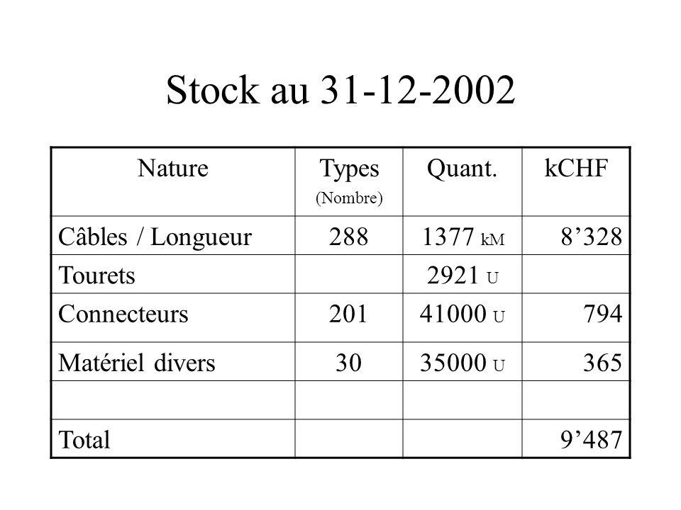 Stock au 31-12-2002 NatureTypes (Nombre) Quant.kCHF Câbles / Longueur2881377 kM 8328 Tourets2921 U Connecteurs20141000 U 794 Matériel divers3035000 U 365 Total9487