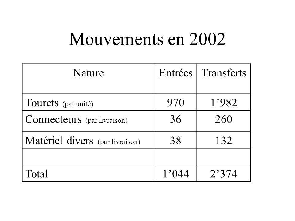 Mouvements en 2002 NatureEntréesTransferts Tourets (par unité) 9701982 Connecteurs (par livraison) 36260 Matériel divers (par livraison) 38132 Total10442374