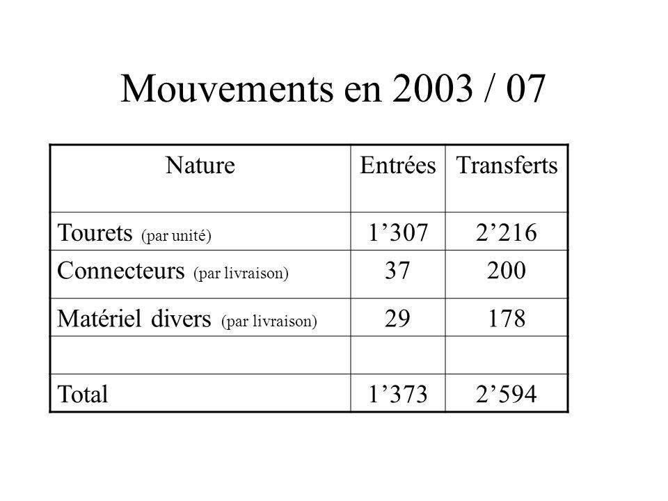 Mouvements en 2003 / 07 NatureEntréesTransferts Tourets (par unité) 13072216 Connecteurs (par livraison) 37200 Matériel divers (par livraison) 29178 Total13732594
