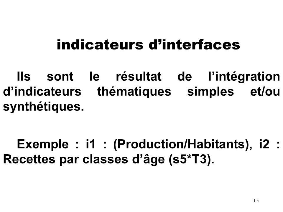 15 indicateurs dinterfaces Ils sont le résultat de lintégration dindicateurs thématiques simples et/ou synthétiques. Exemple : i1 : (Production/Habita