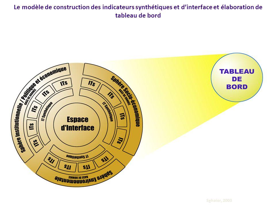 19 Le modèle de construction des indicateurs synthétiques et dinterface et élaboration de tableau de bord Le tableau de bord peut comprendre des indicateurs simples, des indicateurs synthétiques et des indicateurs dinterface deux à deux ou dinterface globale.