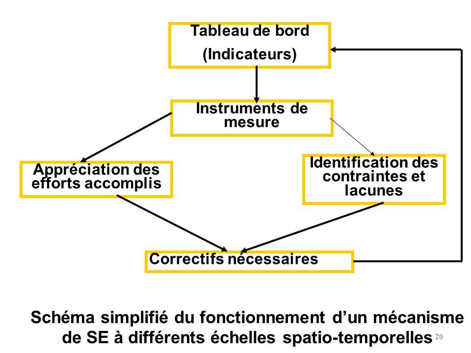 Tableau de bord (Indicateurs) Instruments de mesure Appréciation des efforts accomplis Identification des contraintes et lacunes Correctifs nécessaire