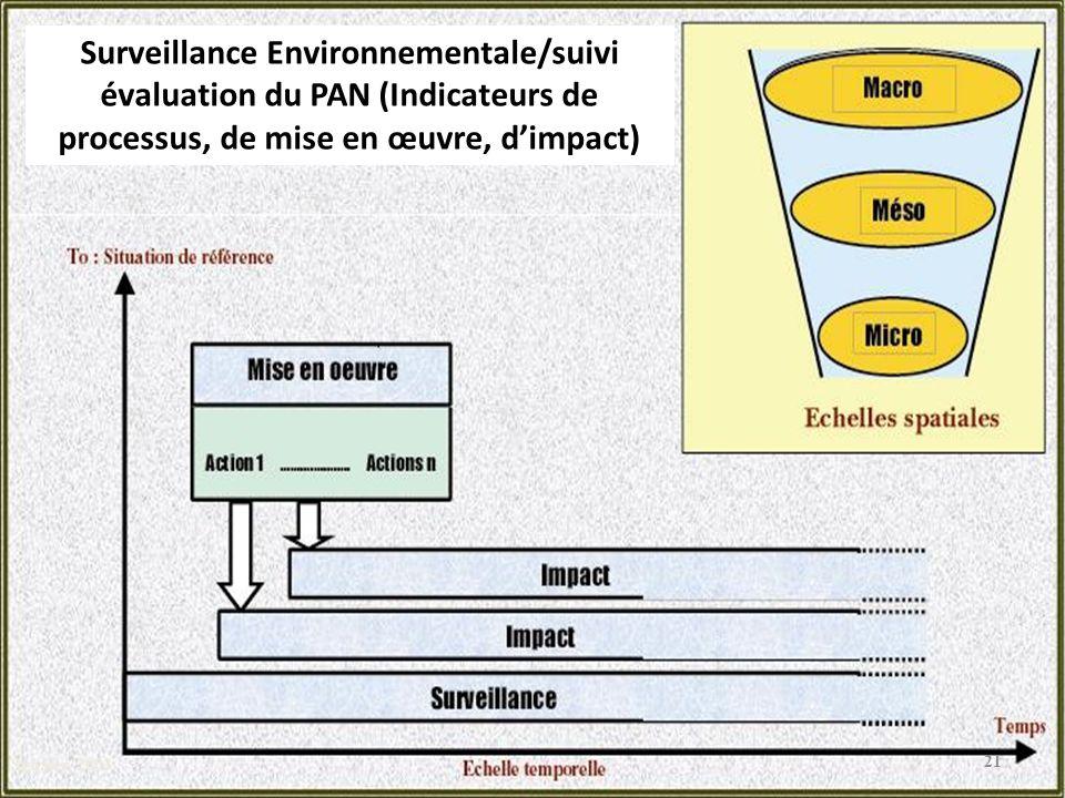PAN Sghaier, 2003 Surveillance Environnementale/suivi évaluation du PAN (Indicateurs de processus, de mise en œuvre, dimpact) 21