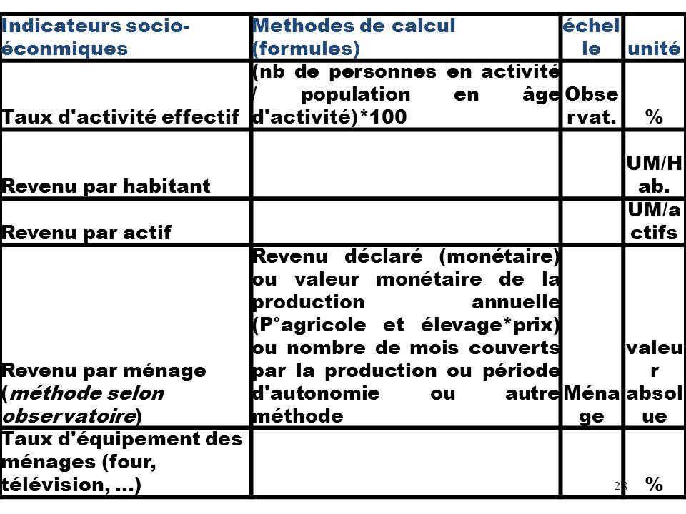 Indicateurs socio- éconmiques Methodes de calcul (formules) échel leunité Taux d'activité effectif (nb de personnes en activité / population en âge d'