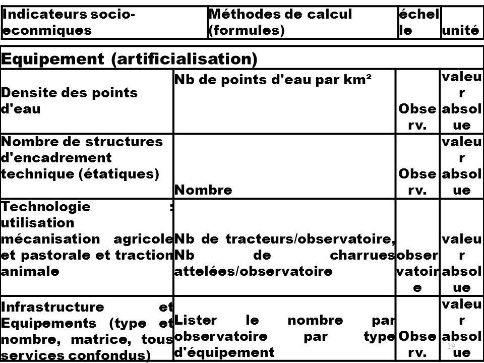29 Equipement (artificialisation) Densite des points d'eau Nb de points d'eau par km² Obse rv. valeu r absol ue Nombre de structures d'encadrement tec