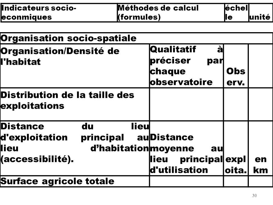 31 Organisation socio-spatiale Surface agricole totale par habitant et/ou nb de champ par UE (et ordre de grandeur du champ) ;Mén ag.