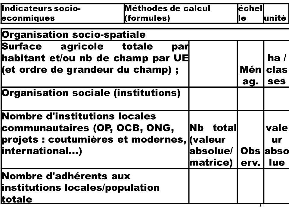 31 Organisation socio-spatiale Surface agricole totale par habitant et/ou nb de champ par UE (et ordre de grandeur du champ) ;Mén ag. ha / clas ses Or