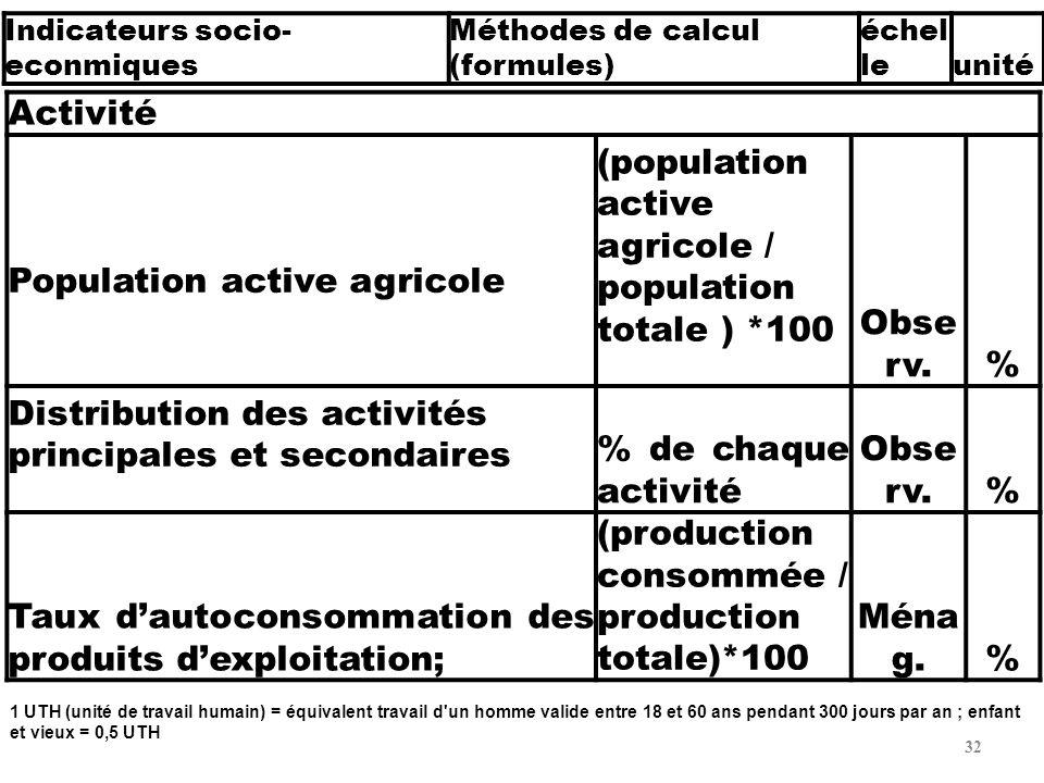 32 Activité Population active agricole (population active agricole / population totale ) *100 Obse rv.% Distribution des activités principales et seco