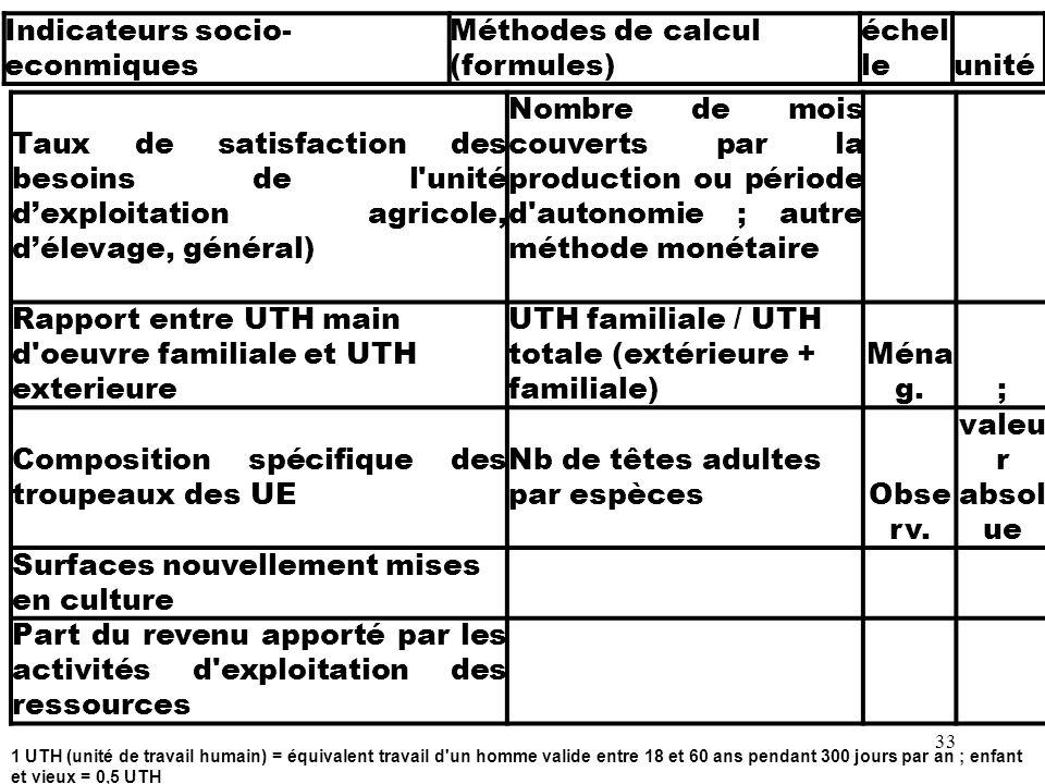 33 Taux de satisfaction des besoins de l'unité dexploitation agricole, délevage, général) Nombre de mois couverts par la production ou période d'auton