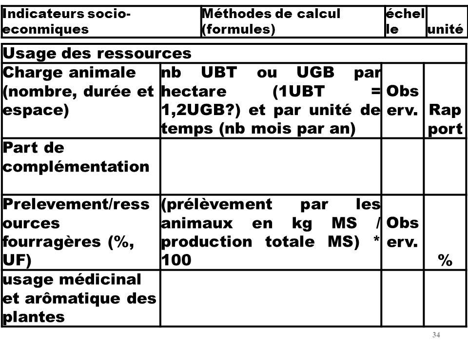 34 Usage des ressources Charge animale (nombre, durée et espace) nb UBT ou UGB par hectare (1UBT = 1,2UGB?) et par unité de temps (nb mois par an) Obs