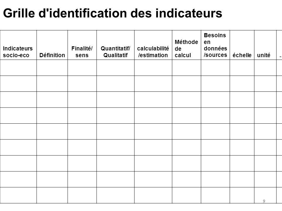 Indicateurs socio-ecoDéfinition Finalité/ sens Quantitatif/ Qualitatif calculabilité /estimation Méthode de calcul Besoins en données /sourceséchelleu